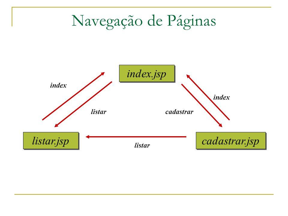 Navegação de Páginas index.jsp listar.jsp cadastrar.jsp index index