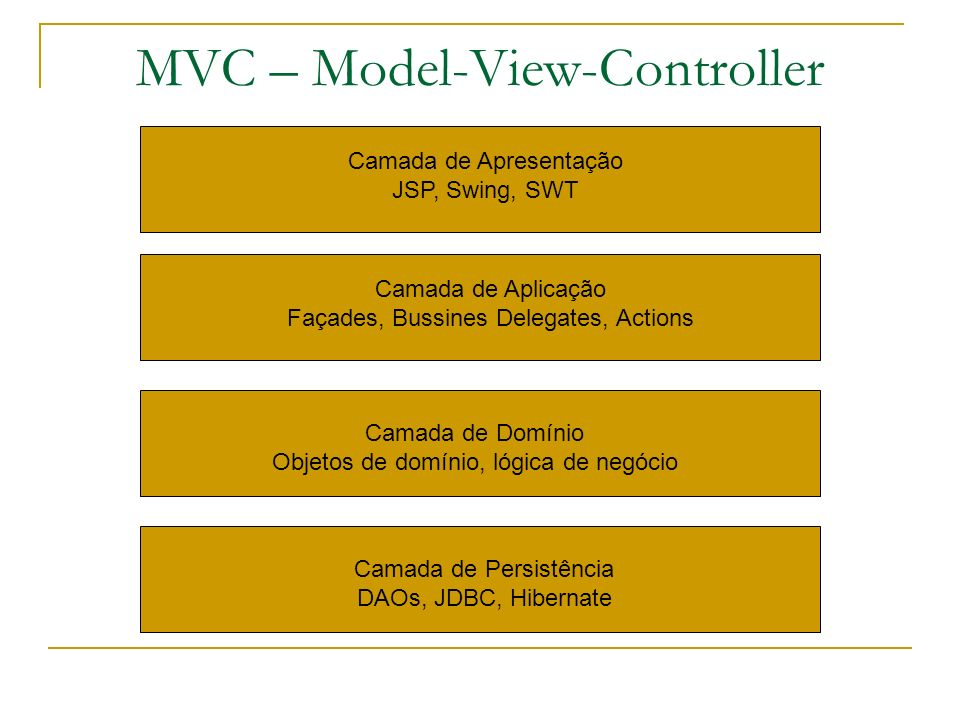 MVC – Model-View-Controller