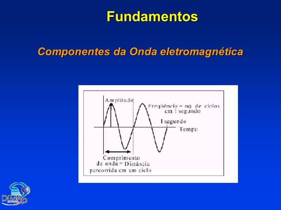 Fundamentos Componentes da Onda eletromagnética