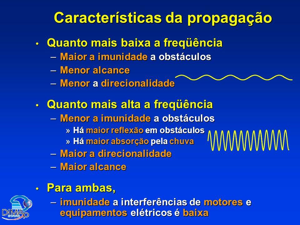 Características da propagação