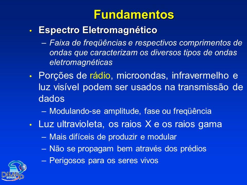 Fundamentos Espectro Eletromagnético