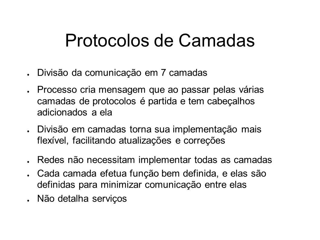 Protocolos de Camadas Divisão da comunicação em 7 camadas