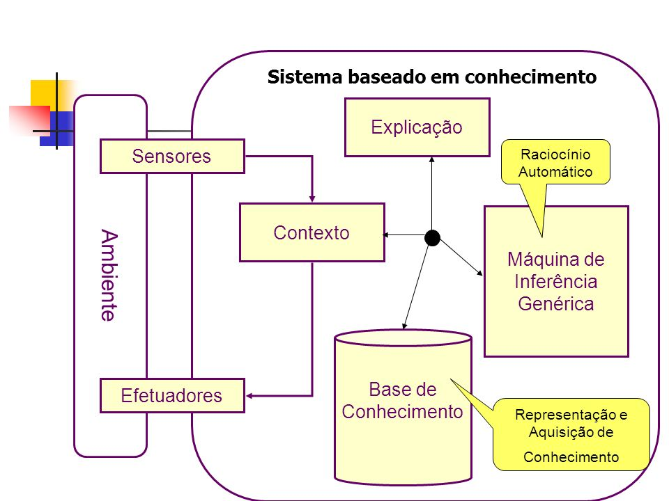 Ambiente Sistema baseado em conhecimento Explicação Sensores Contexto
