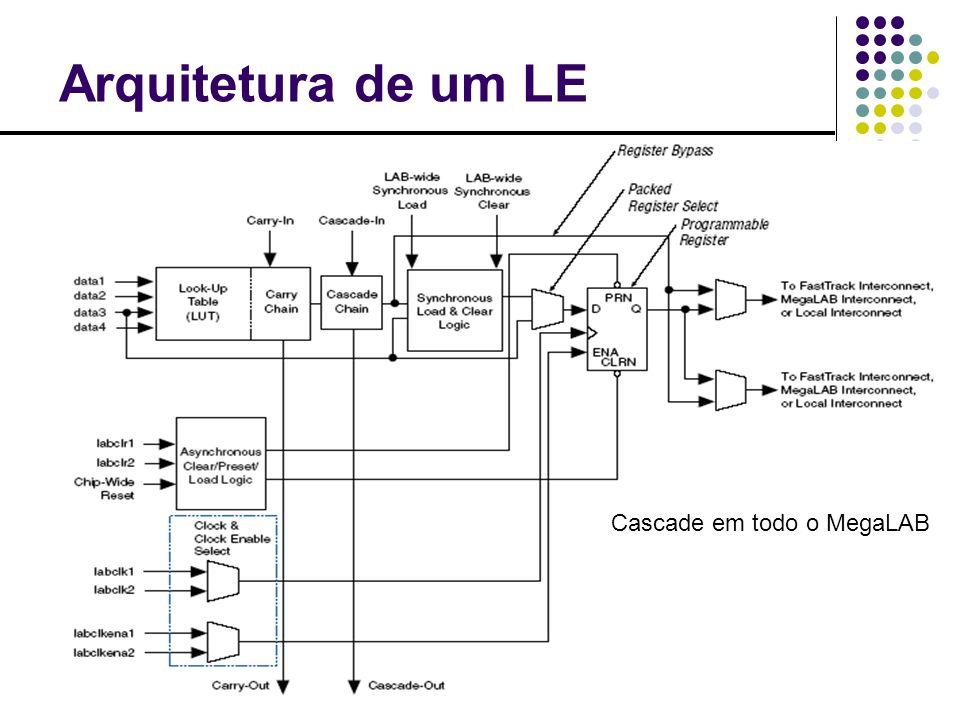 Arquitetura de um LE Cascade em todo o MegaLAB