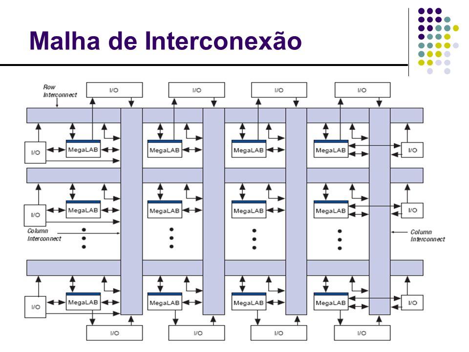 Malha de Interconexão