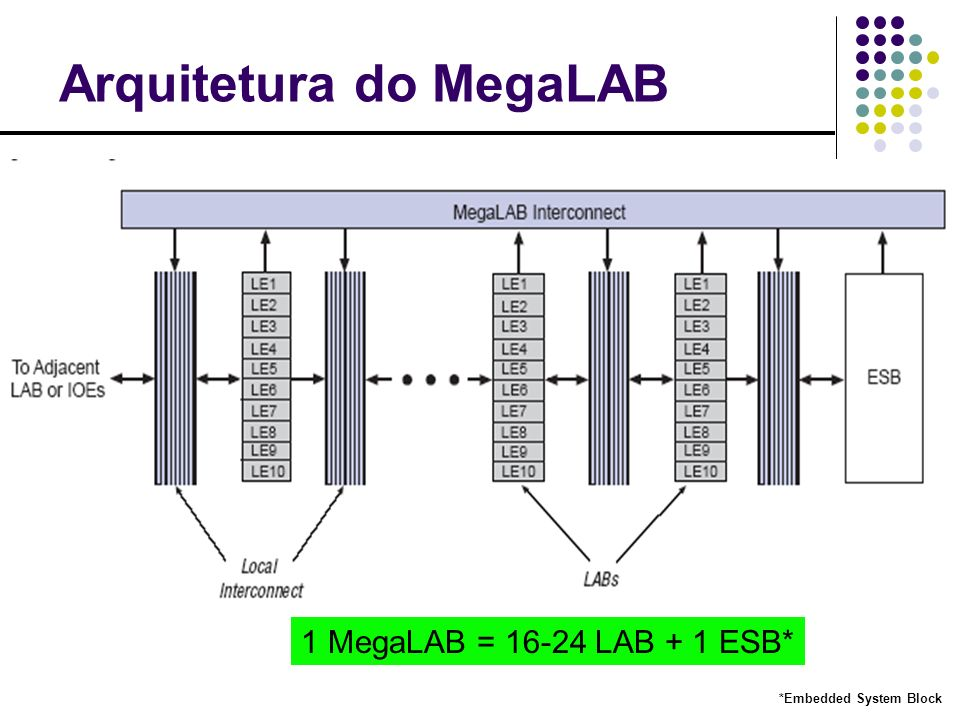 Arquitetura do MegaLAB