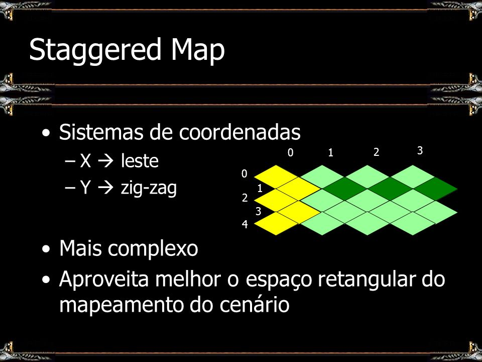 Staggered Map Sistemas de coordenadas Mais complexo