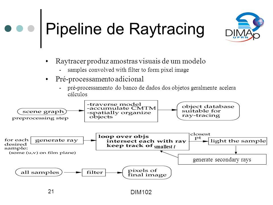 Pipeline de Raytracing
