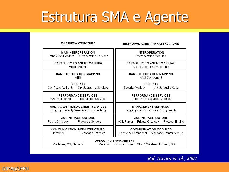 Estrutura SMA e Agente Ref: Sycara et. al., 2001 DIMAp/UFRN