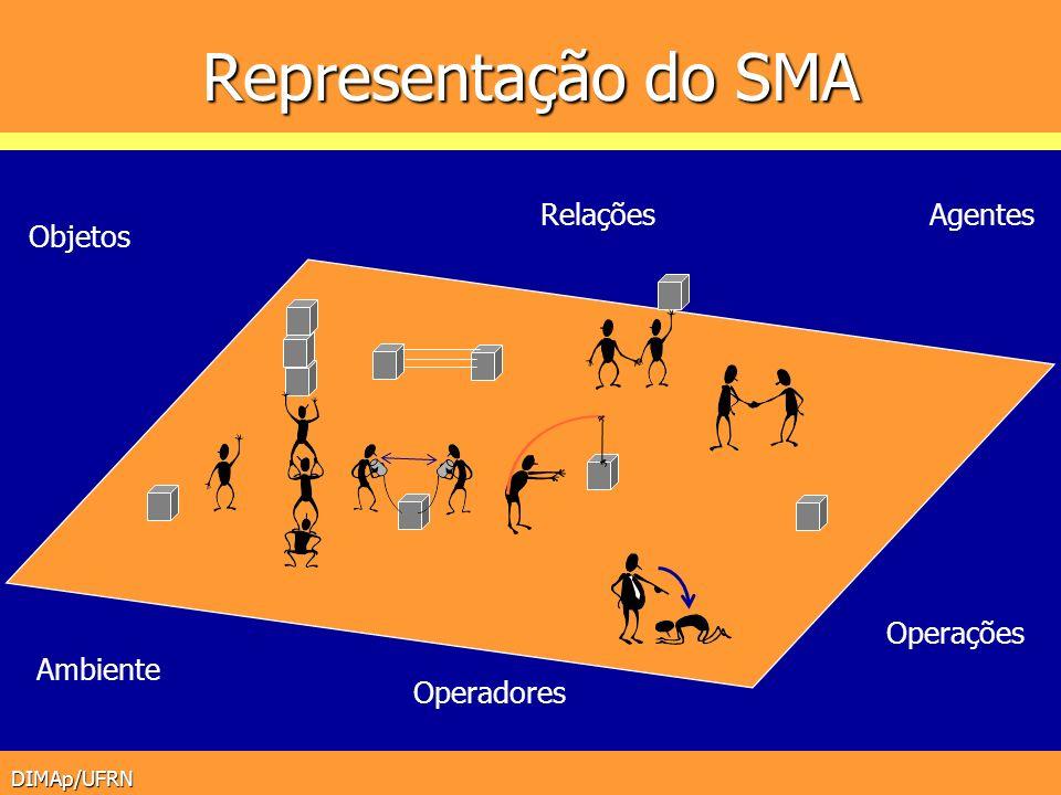 Representação do SMA Agentes Relações Objetos Ambiente Operações