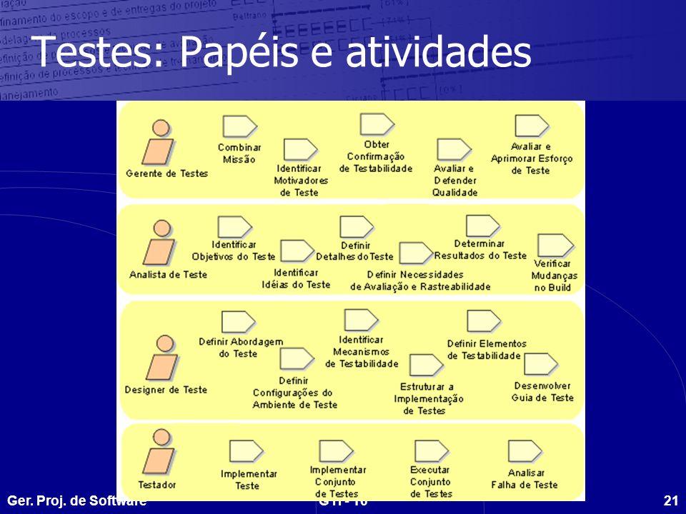 Testes: Papéis e atividades