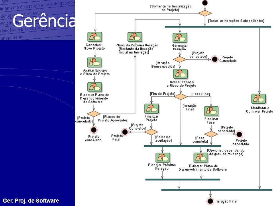 Gerência de projeto Ger. Proj. de Software GTI - 16