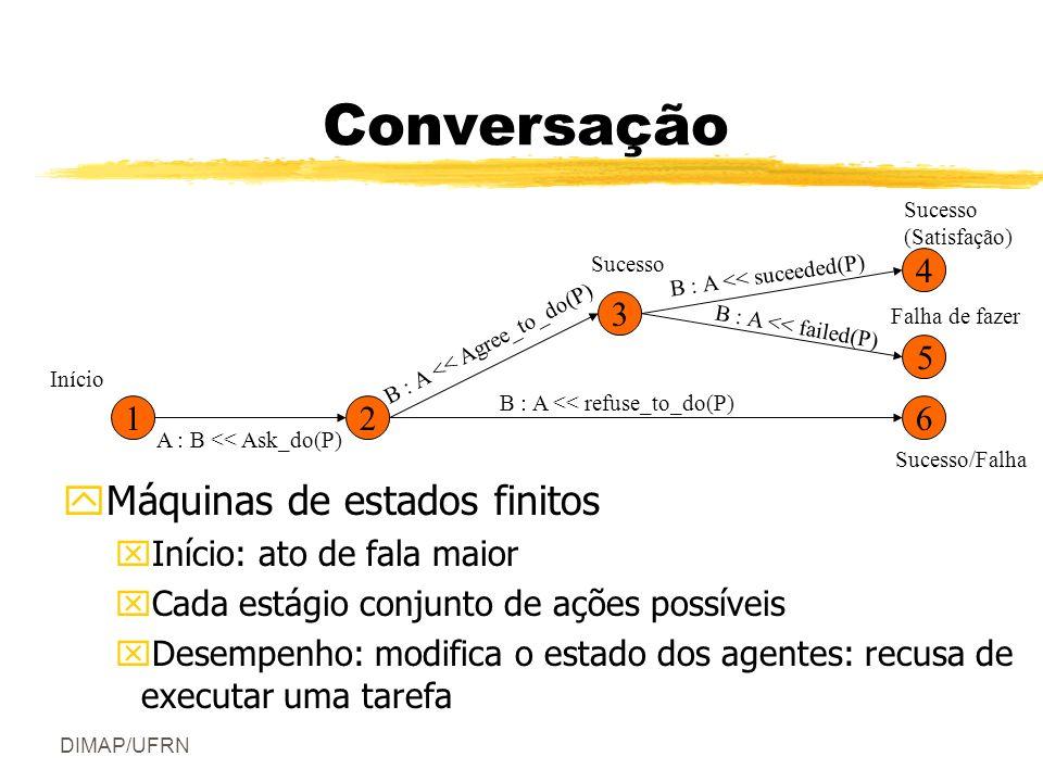 Conversação Máquinas de estados finitos 1 2 4 3 6 5