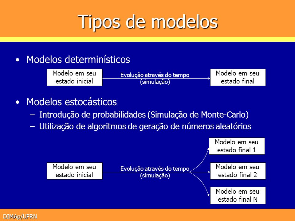 Tipos de modelos Modelos determinísticos Modelos estocásticos