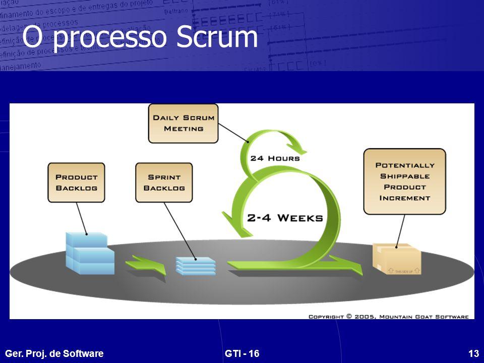 O processo Scrum Ger. Proj. de Software GTI - 16
