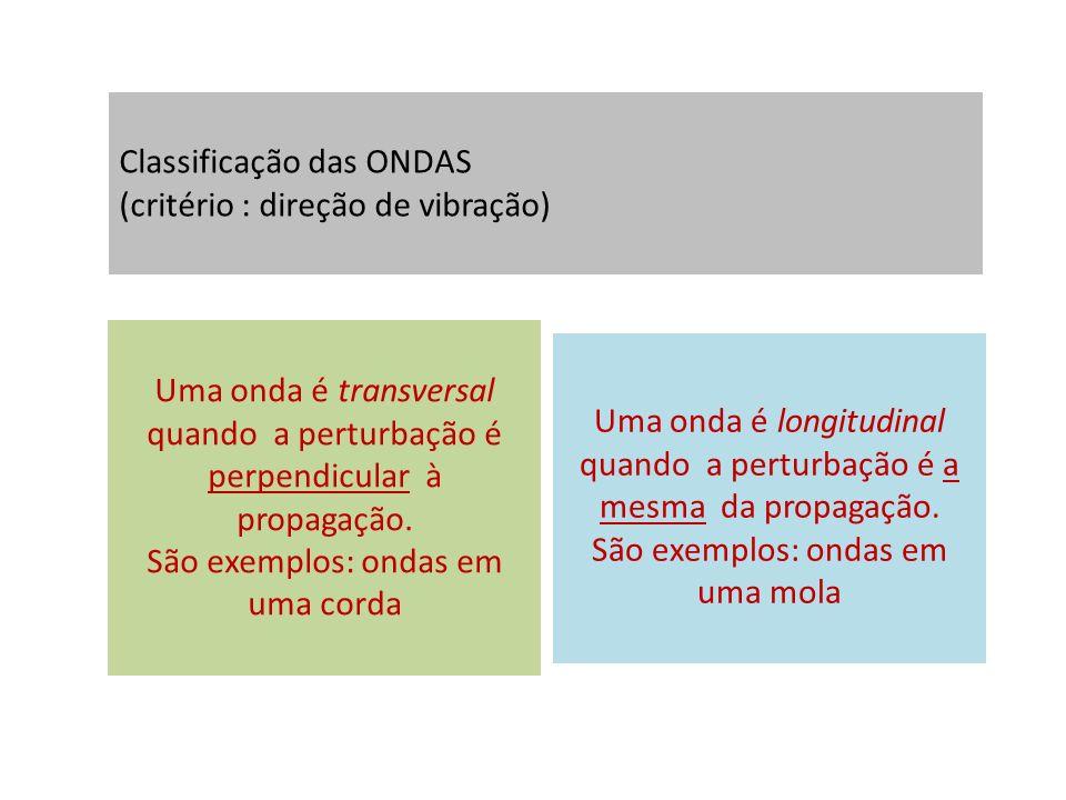 Classificação das ONDAS (critério : direção de vibração)