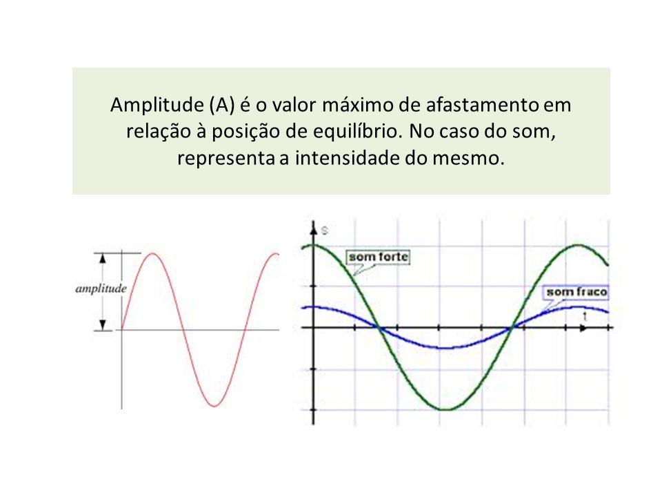Amplitude (A) é o valor máximo de afastamento em relação à posição de equilíbrio.