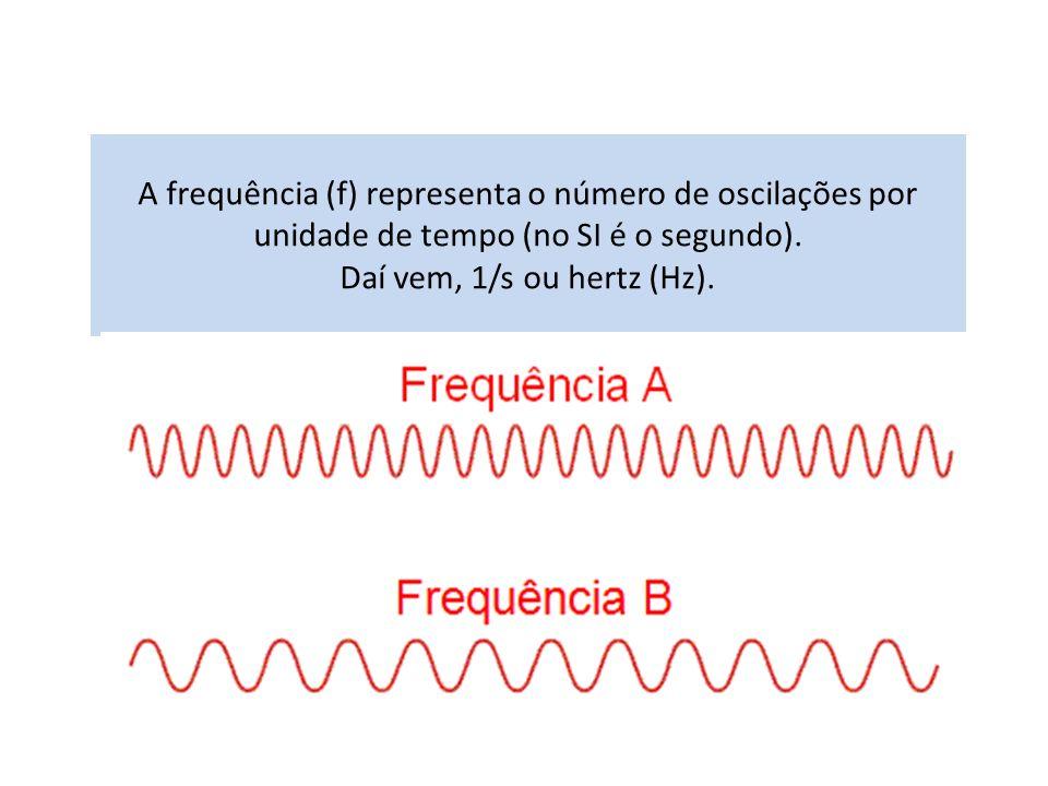 A frequência (f) representa o número de oscilações por unidade de tempo (no SI é o segundo).