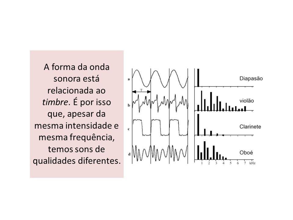 A forma da onda sonora está relacionada ao timbre