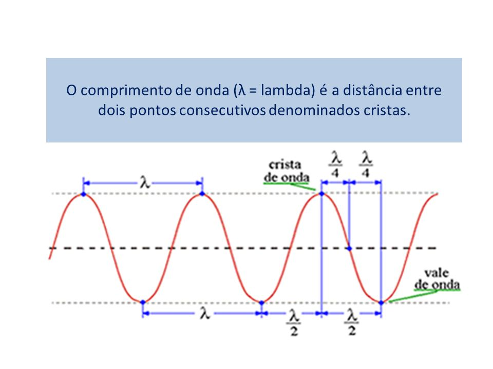 O comprimento de onda (λ = lambda) é a distância entre dois pontos consecutivos denominados cristas.
