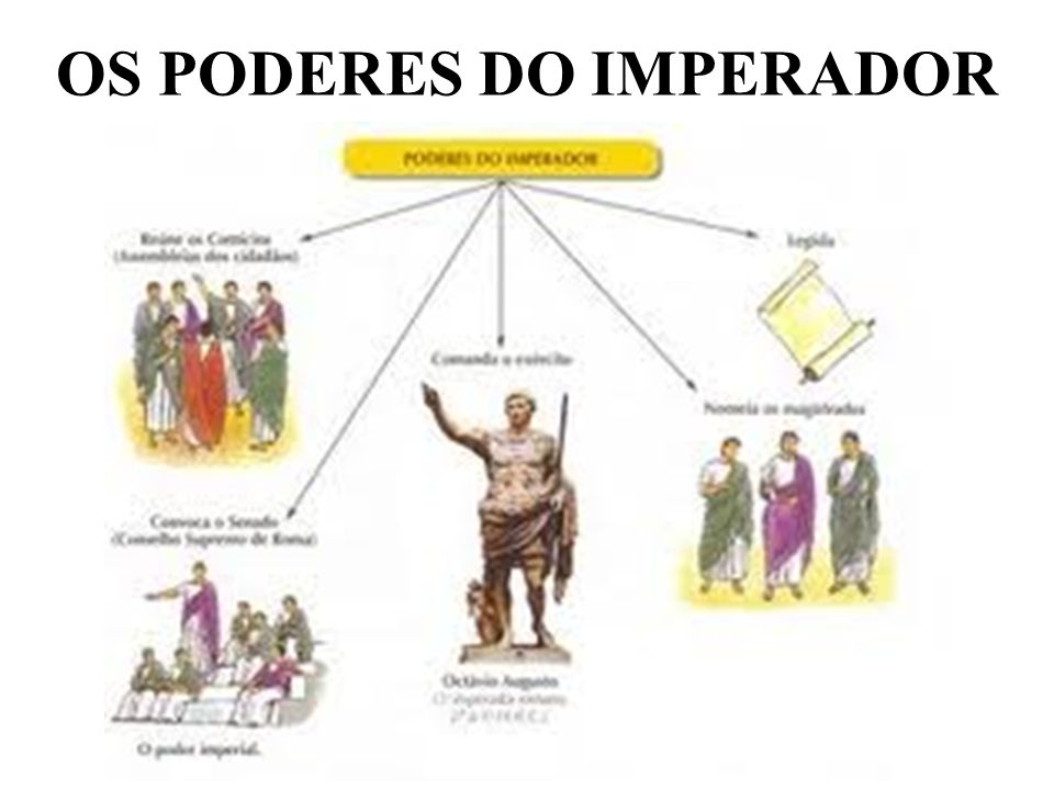 OS PODERES DO IMPERADOR