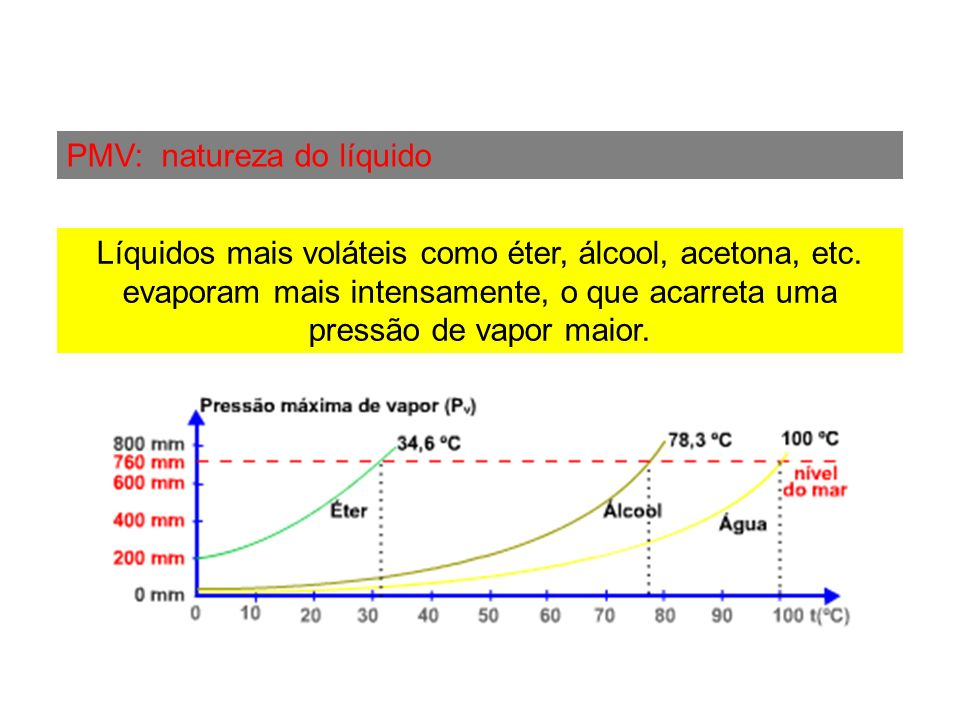 PMV: natureza do líquido