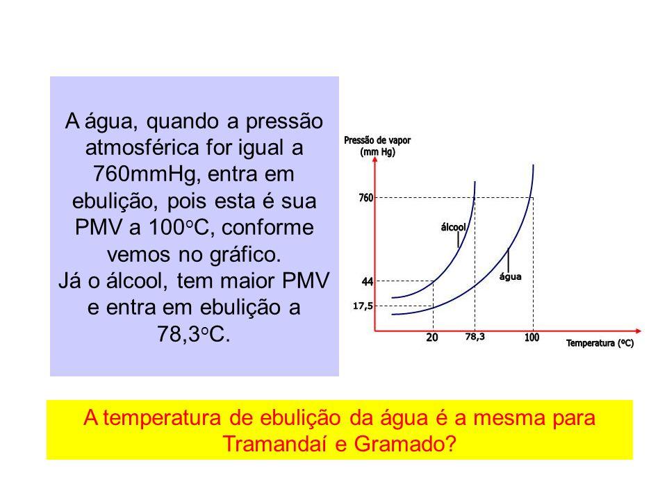 Já o álcool, tem maior PMV e entra em ebulição a 78,3oC.