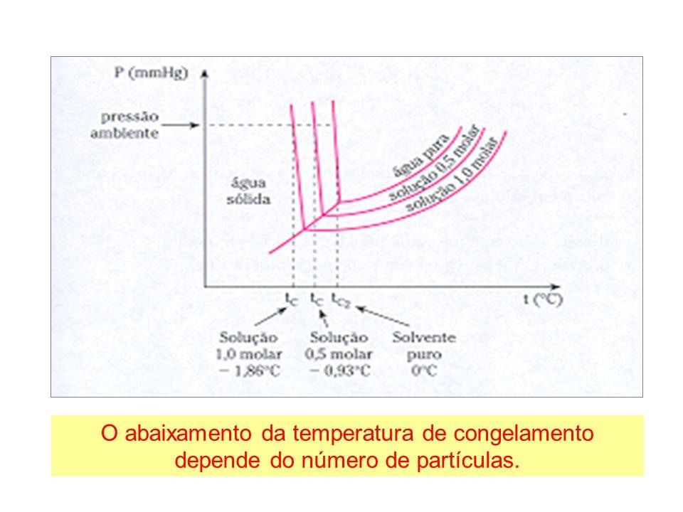 O abaixamento da temperatura de congelamento depende do número de partículas.