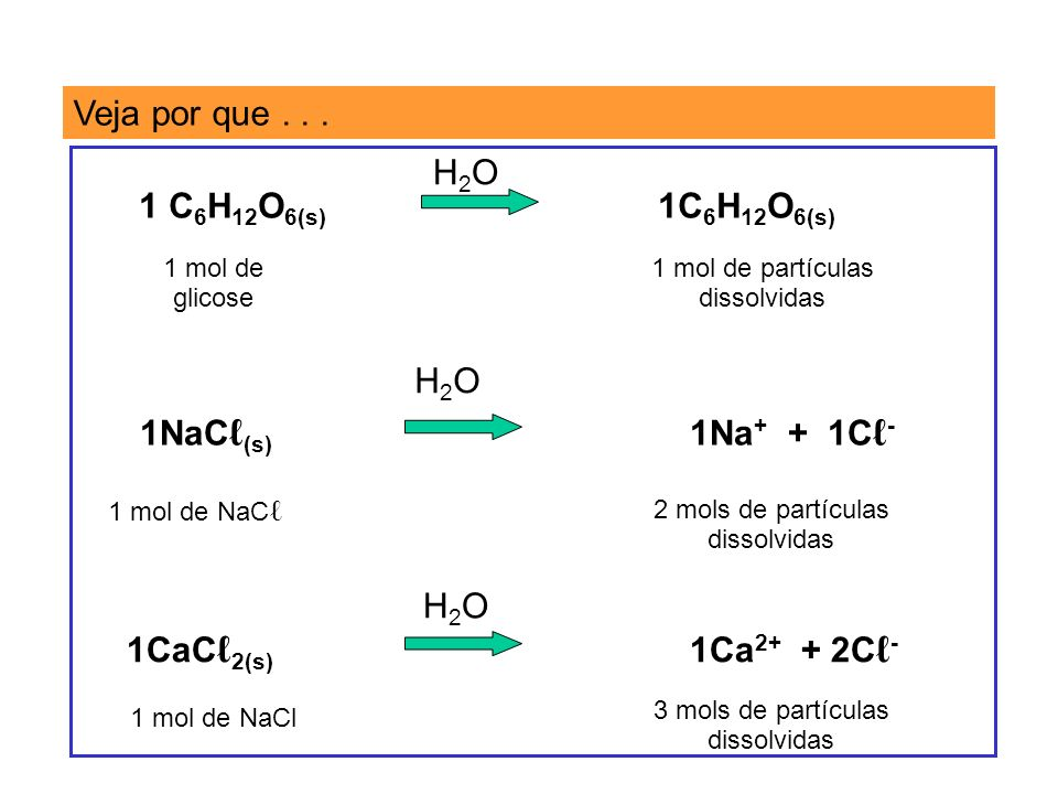Veja por que . . . H2O 1 C6H12O6(s) 1C6H12O6(s) H2O