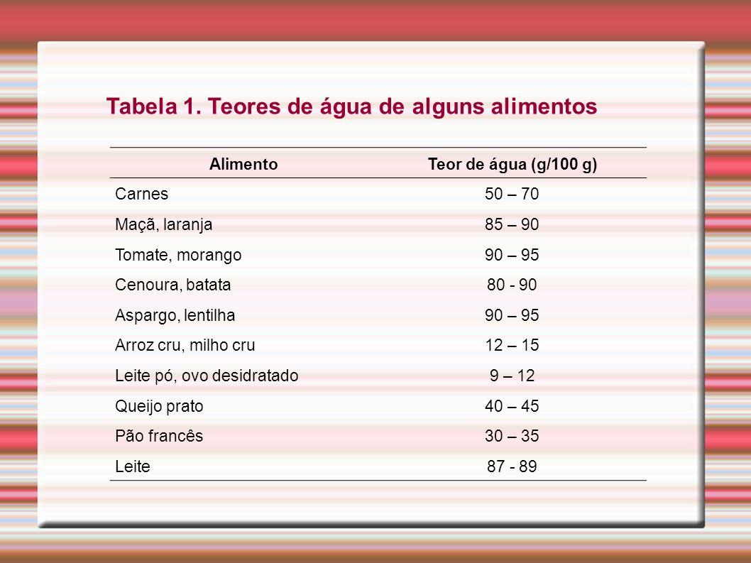 Tabela 1. Teores de água de alguns alimentos