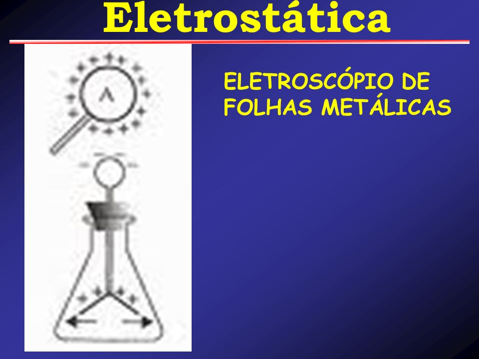 Eletrostática ELETROSCÓPIO DE FOLHAS METÁLICAS