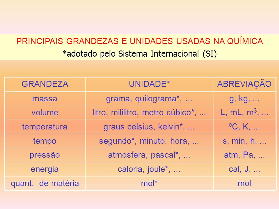 PRINCIPAIS GRANDEZAS E UNIDADES USADAS NA QUÍMICA