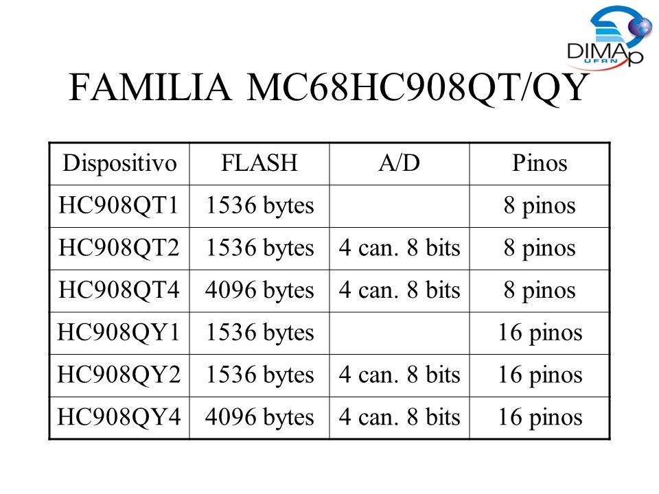 FAMILIA MC68HC908QT/QY Dispositivo FLASH A/D Pinos HC908QT bytes
