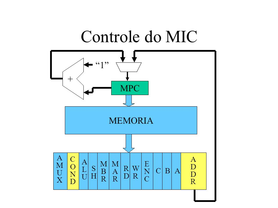 Controle do MIC 1 + MPC MEMORIA A M U X C O N D A D R A L U M B R M