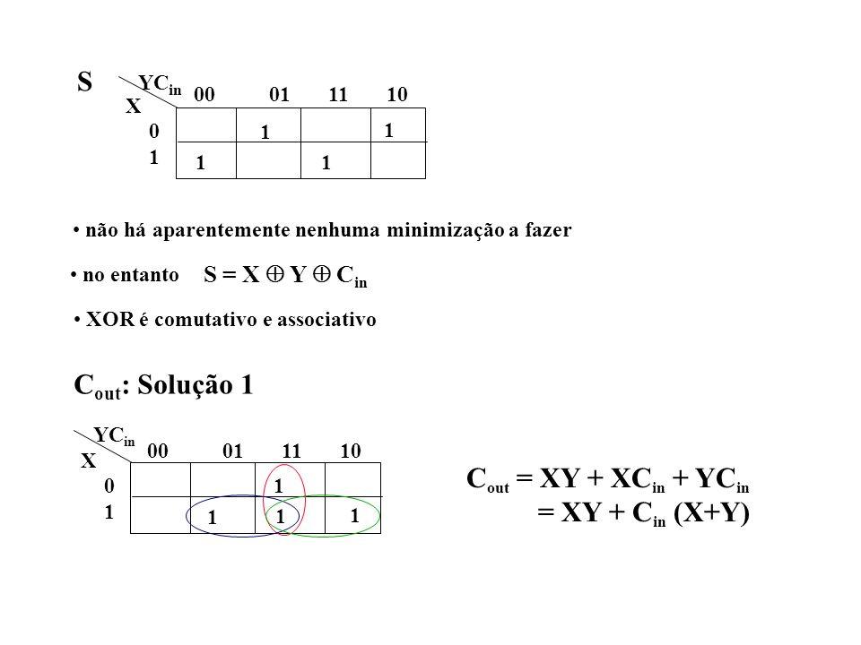 S Cout: Solução 1 Cout = XY + XCin + YCin = XY + Cin (X+Y)