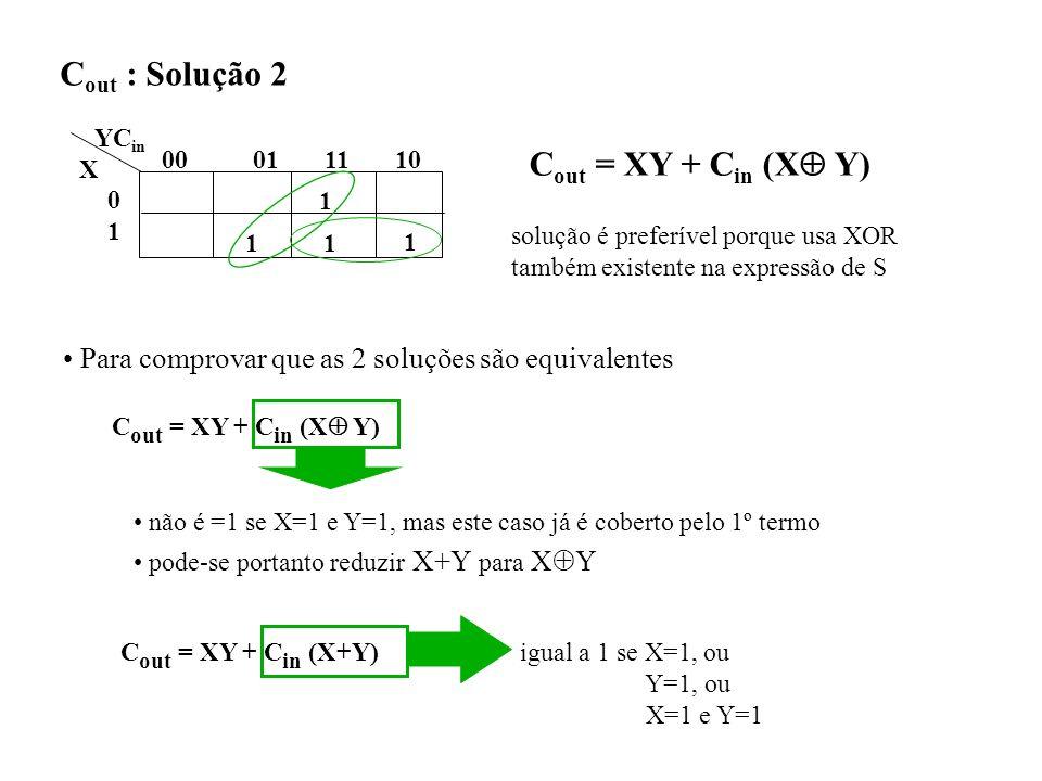 Cout : Solução 2 Cout = XY + Cin (X Y)