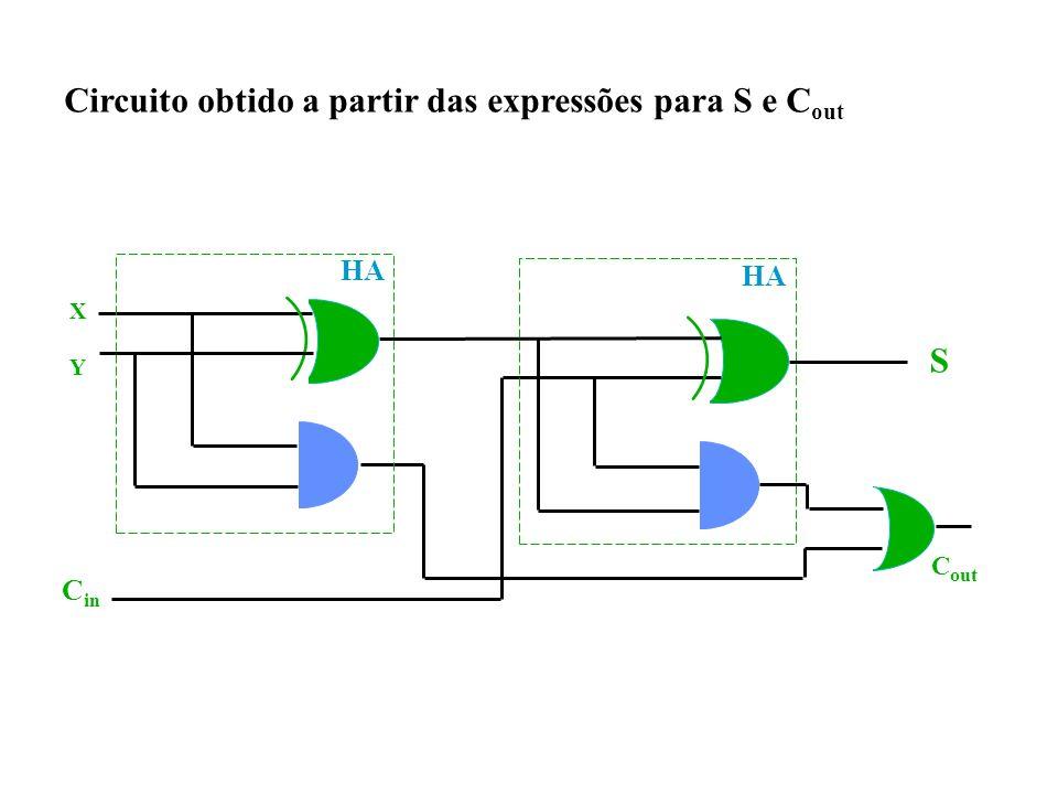 Circuito obtido a partir das expressões para S e Cout
