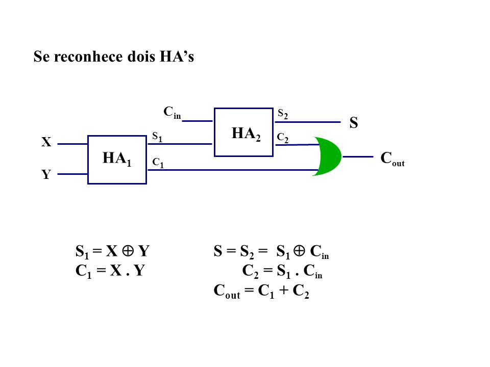 Se reconhece dois HA's S HA2 HA1 Cout S1 = X  Y C1 = X . Y
