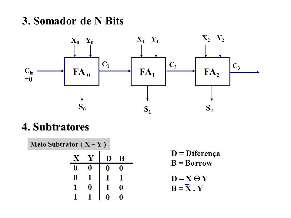 3. Somador de N Bits 4. Subtratores FA 0 FA1 FA2 S0 S1 S2