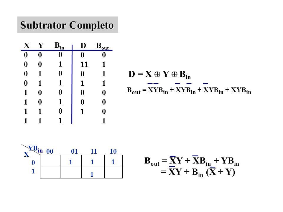 Subtrator Completo D = X  Y  Bin Bout = XY + XBin + YBin