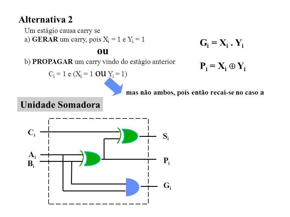 Alternativa 2 Gi = Xi . Yi Pi = Xi  Yi Unidade Somadora Ci Si Ai Pi