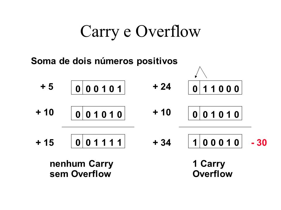 Carry e Overflow Soma de dois números positivos + 5 + 24 0 0 0 1 0 1
