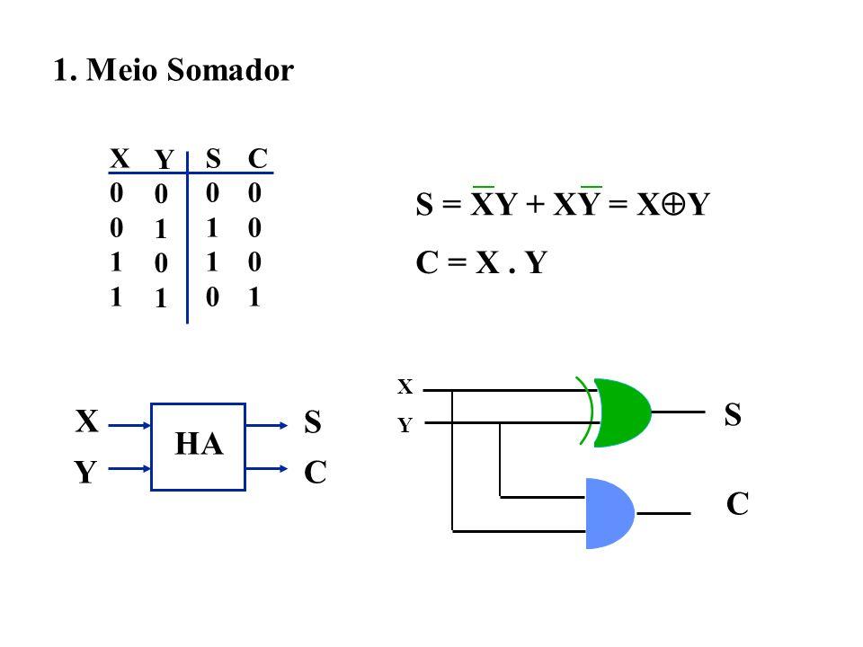 1. Meio Somador S = XY + XY = XY C = X . Y S X S HA Y C C X 1 Y 1 S 1