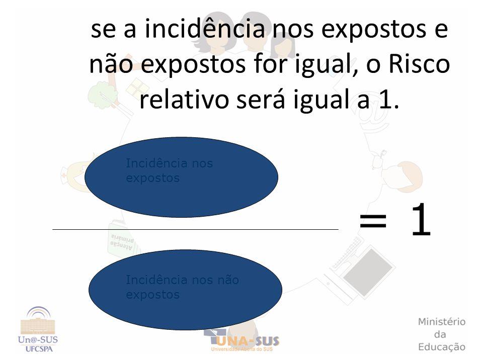 se a incidência nos expostos e não expostos for igual, o Risco relativo será igual a 1.