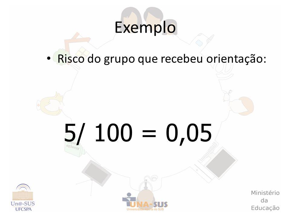 Exemplo Risco do grupo que recebeu orientação: 5/ 100 = 0,05