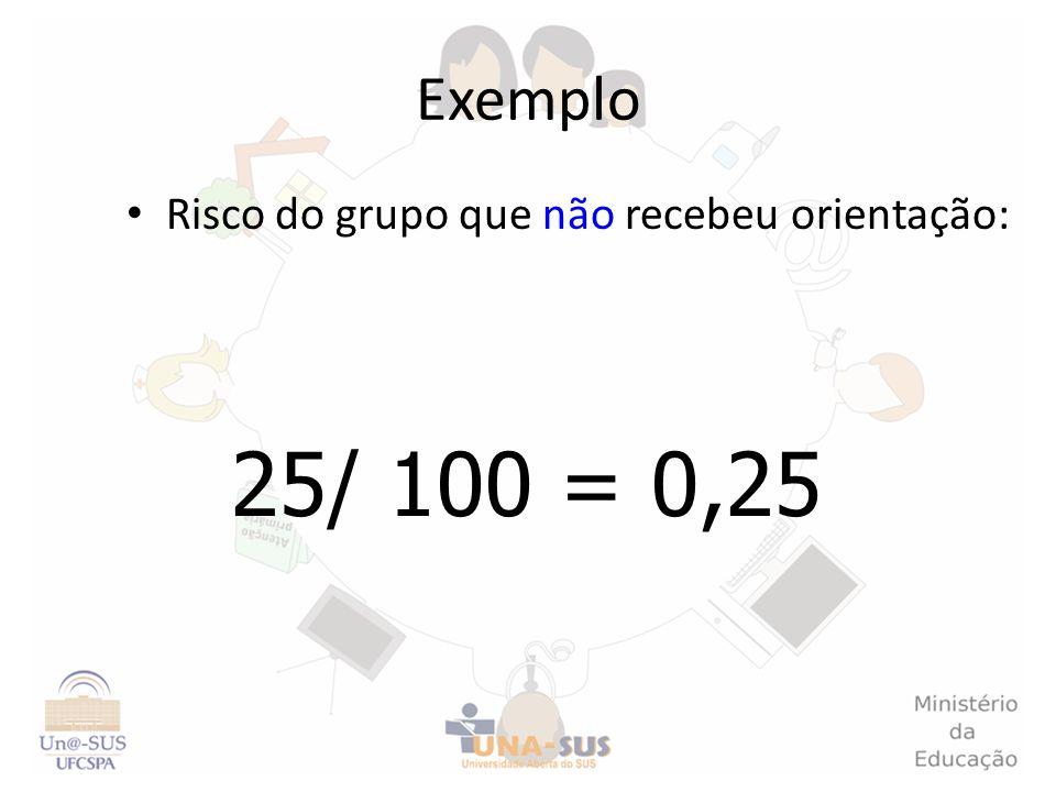 Exemplo Risco do grupo que não recebeu orientação: 25/ 100 = 0,25