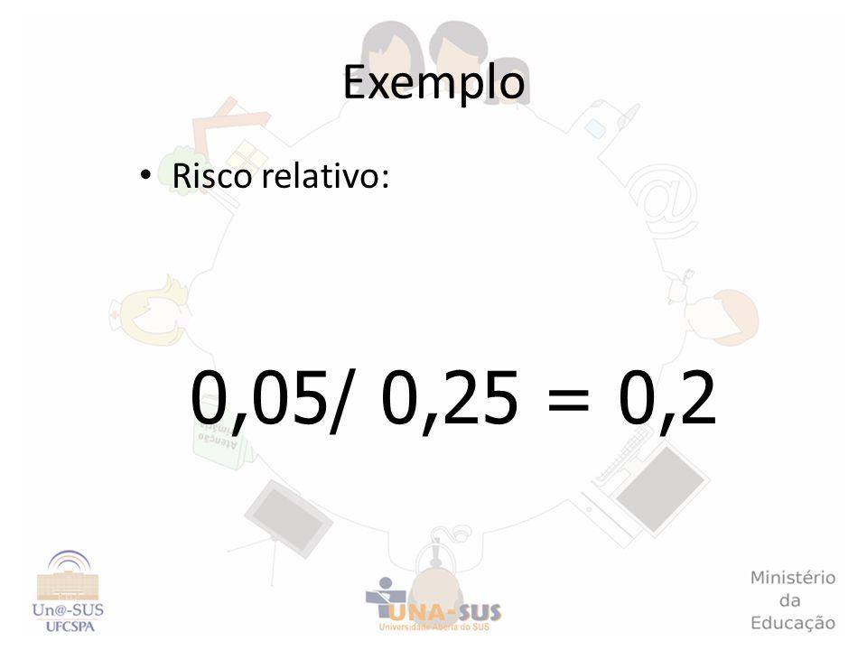 Exemplo Risco relativo: 0,05/ 0,25 = 0,2
