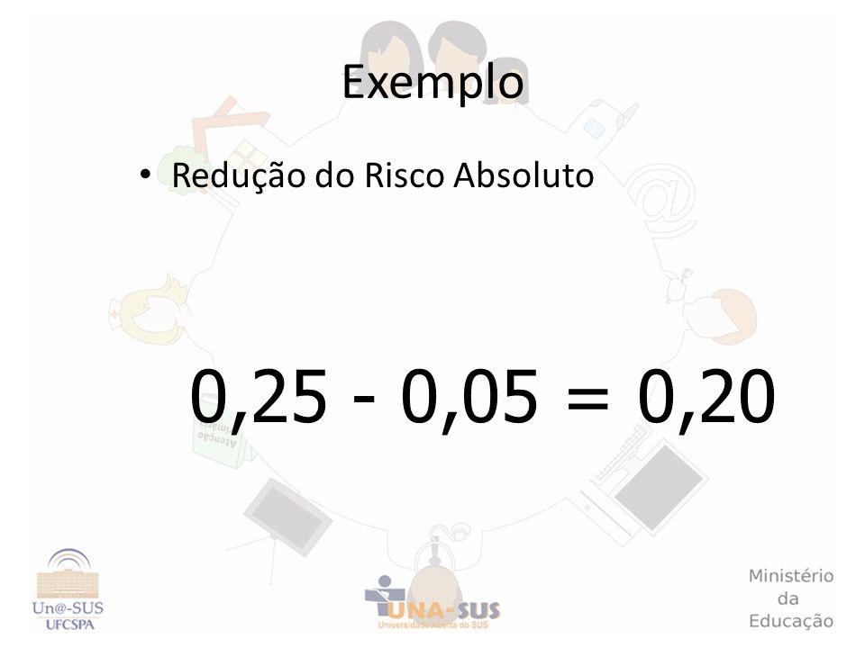 Exemplo Redução do Risco Absoluto 0,25 - 0,05 = 0,20