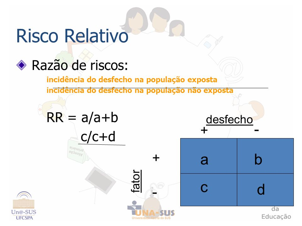 Risco Relativo - a b c d - Razão de riscos: RR = a/a+b c/c+d + +
