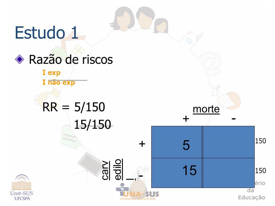 Estudo 1 - 5 15 Razão de riscos RR = 5/150 15/150 + morte carvedilol